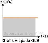 Grafik Hubungan Kecepatan Terhadap Waktu (Grafik v-t) GLB