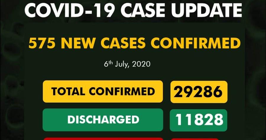 Nigeria's COVID 19 Cases Now 29286