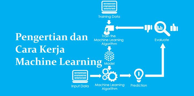 Pengertian Machine Learning dan Cara Kerjanya