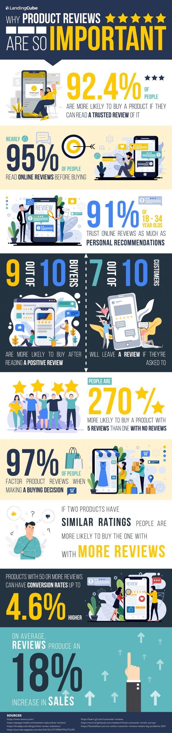How to Get Reviews on Amazon in 2020 #infographic