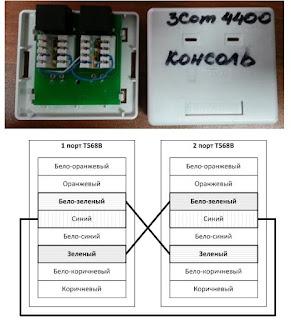 Самодельная консоль 3Com
