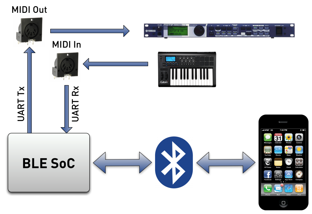 MATRIXSYNTH: Wireless MIDI Bluetooth Box Finally Coming for iOS Devices?