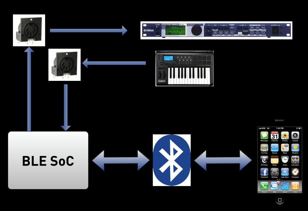 IOS MIDI over Bluetooth
