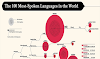 The 100 Most-Spoken Languages in the World #infographic
