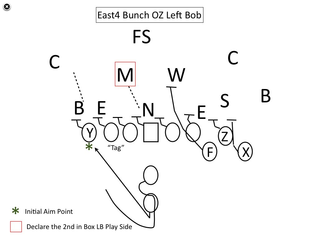 Football Play Diagrams Templates Pictures To Pin On