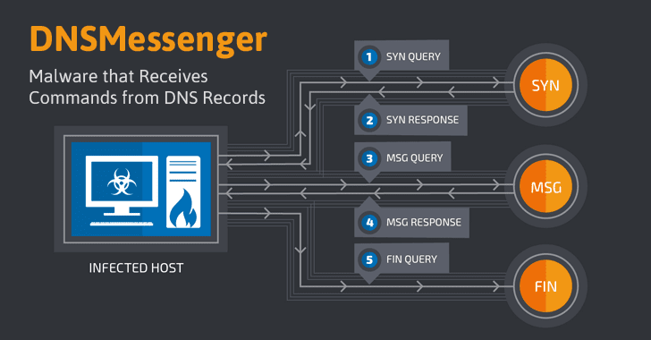 DNSMessenger-powershell-fileless-malware