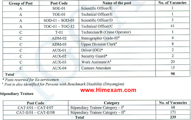 IGCAR Recruitment 2021-337 Driver ,Clerk & Other  Posts