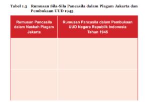 Tabel 1.3 Rumusan Sila-Sila Pancasila dalam Piagam Jakarta dan Pembukaan UUD 1945