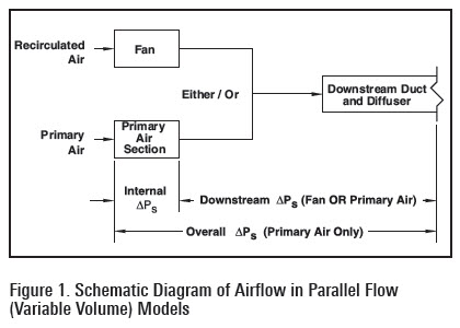 Titus Engineering Corner: Q&A: How Do You Size Parallel Fan