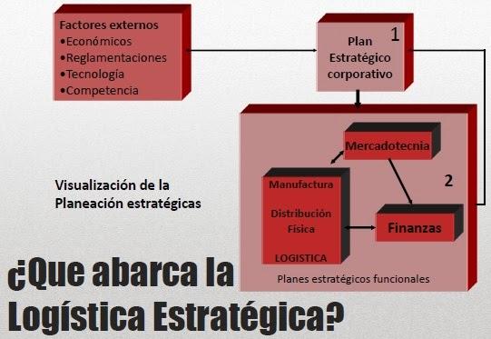 ESTRATEGICA LOGISTICA EPUB