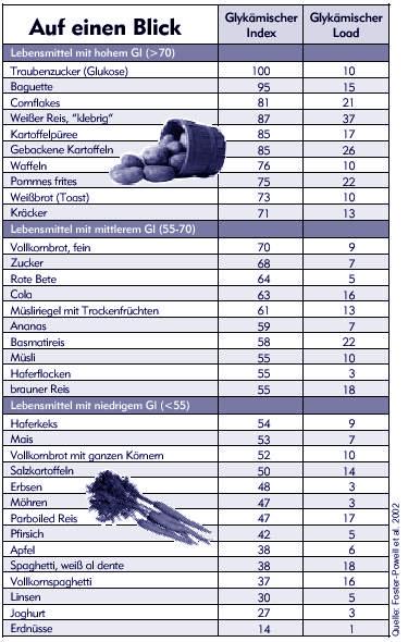 Übersicht pflanzlicher Lebensmittel nach glykämischen Index