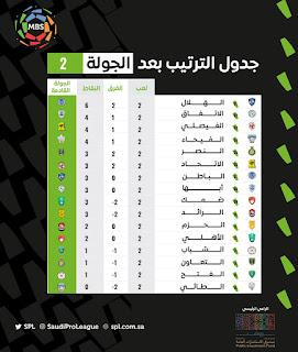 ترتيب الدوري السعودي 2022 قبل بداية الجولة الثالثة