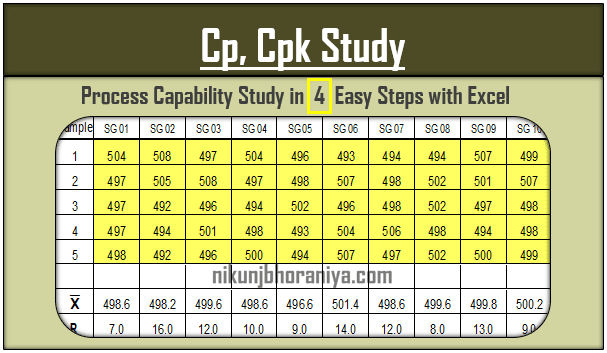 Process Capability | Cp Cpk Study with Excel Template