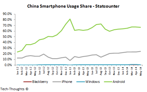 China Smartphone Usage Share