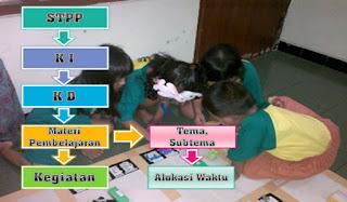 Download Alur Perencanaan Pembelajaran PAUD TK RA Pada Kurikulum 2013 PDF