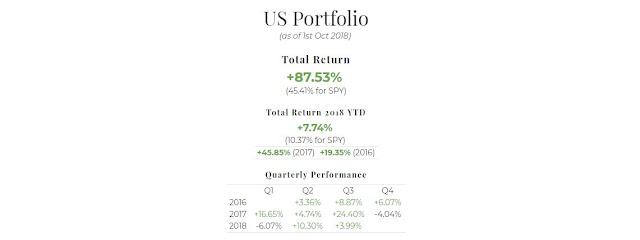 September 2018 US Portfolio Performance Report. Overall = +87.55%, YTD = +7.74%, Q3 = +3.99%