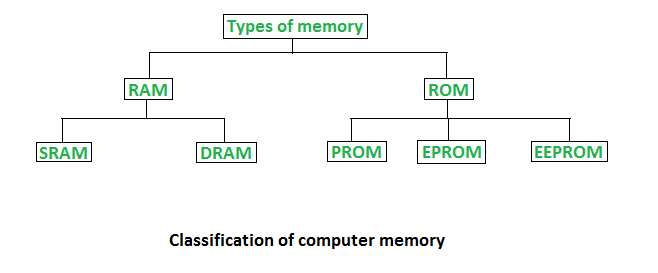 Types of computer memory (RAM and ROM)
