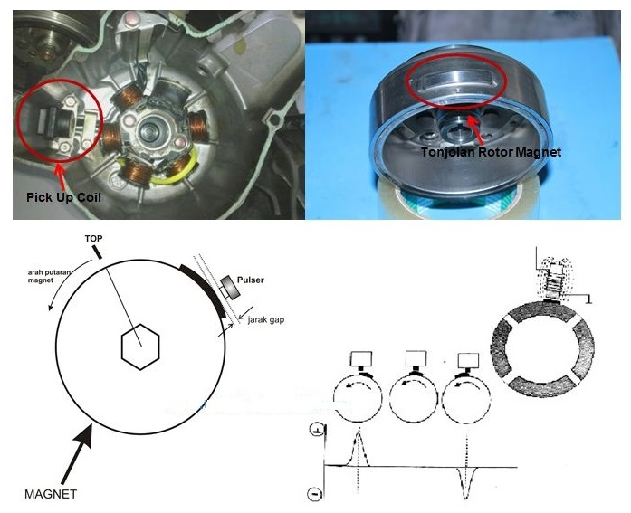 Mengenal Sistem Pengapian Elektronik Capasitor Discharge