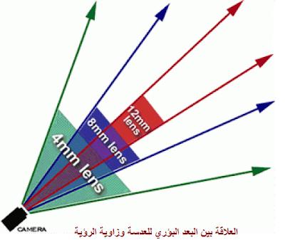 العلاقة بين البعد البؤري للعدسة وزاوية الرؤية focal length of lens and view angle