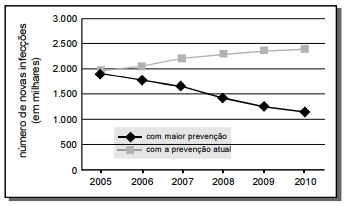 Nesse relatório, conclui-se que o aumento da prevenção primária ao vírus deverá reduzir o número de novos casos de infecção entre jovens de 15 a 24 anos de idade, como mostra o gráfico a seguir.