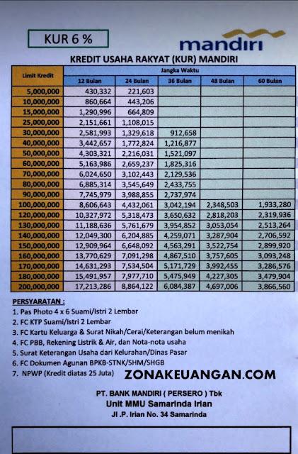 Tabel KUR Bank Mandiri Samarinda 2020