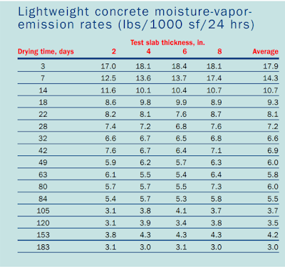 moisture-vapor emission rates for the test slabs after drying for up to 183 days.