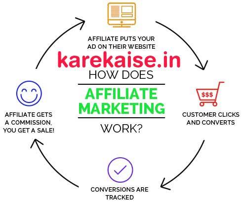 Affiliate Marketing paise kaise kamaye