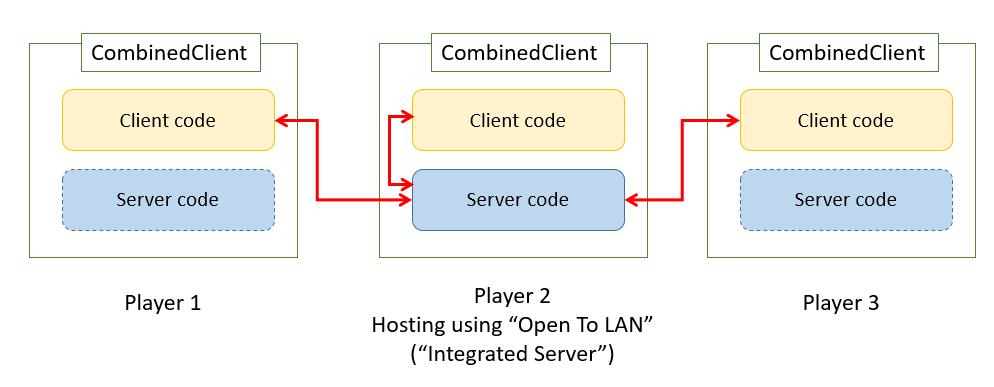 частная регистрация домена на wix