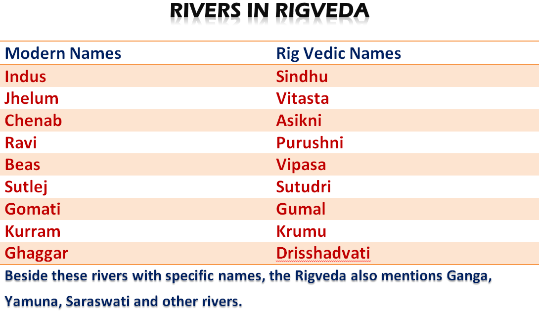 Rivers of Rig Veda
