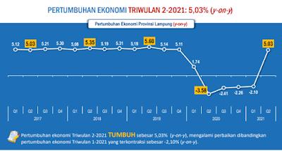 Pertumbuhan Ekonomi Lampung Triwulan II-2021 Tertinggi se-Sumatera