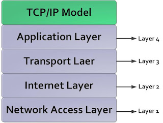 What is TCP/IP Model in Hindi || TCP/IP मॉडल क्या है ?  TCP/IP Model kya hai