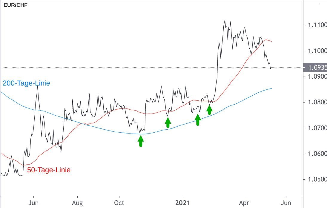 Wechselkurs Entwicklung Euro Schweizer Franken entlang 200-Tage-Line
