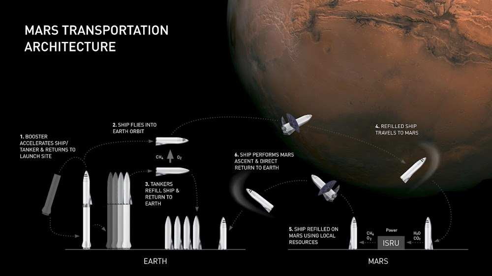 SpaceX Big Falcon Rocket Mars transportation architecture