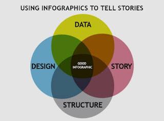 5 خطوات لتكتب قصة إنفوجرافيك infographics مقنعة