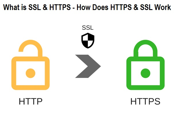 How Does HTTPS & SSL Work