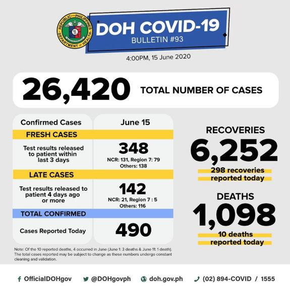 COVID-19 cases Philippines June 15