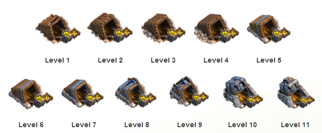 Gold Mine Clash Of Clans Level