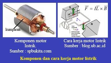 motor listrik terdiri dari kumparan dan magnet tetap