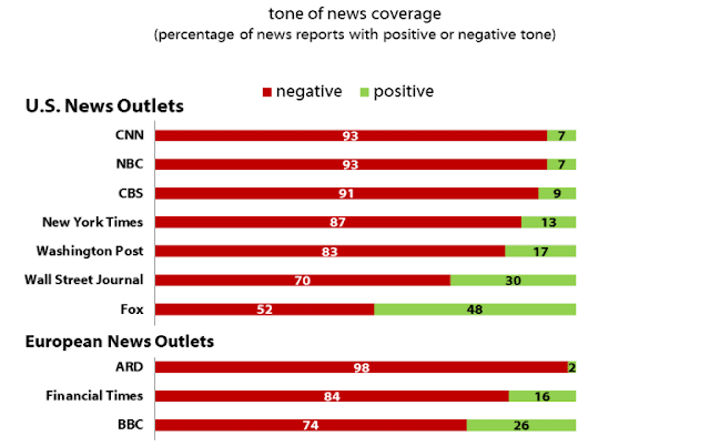 """A Chart From The Harvard Study Showing Overwhelming Negative """"News"""" Coverage During Trump's First 100 Days In Office"""