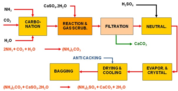 Mengenal lebih dalam teknik kimia proses pembuatan pupuk za carbonation ccuart Image collections