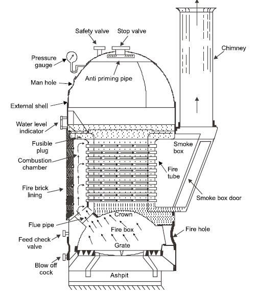 Crown Steam Boiler Parts Diagram - Car Wiring Diagrams Explained •