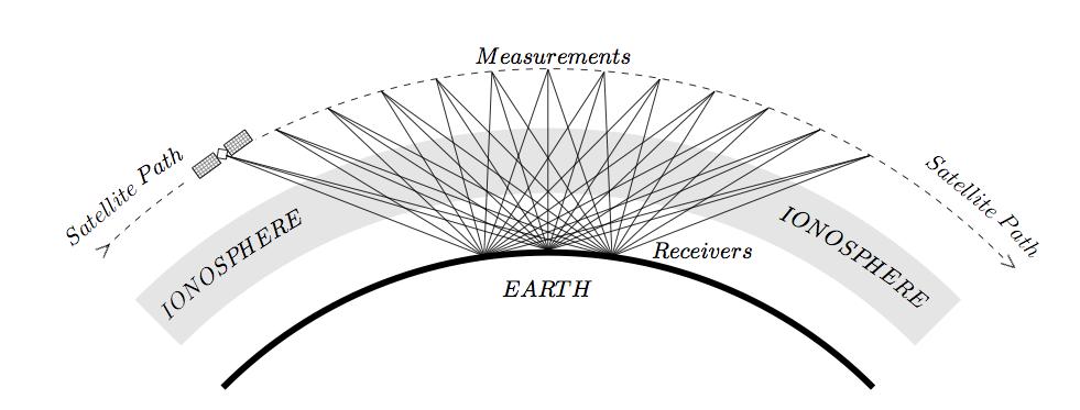 Sodankylä Geophysical Observatory: Ionospheric tomography
