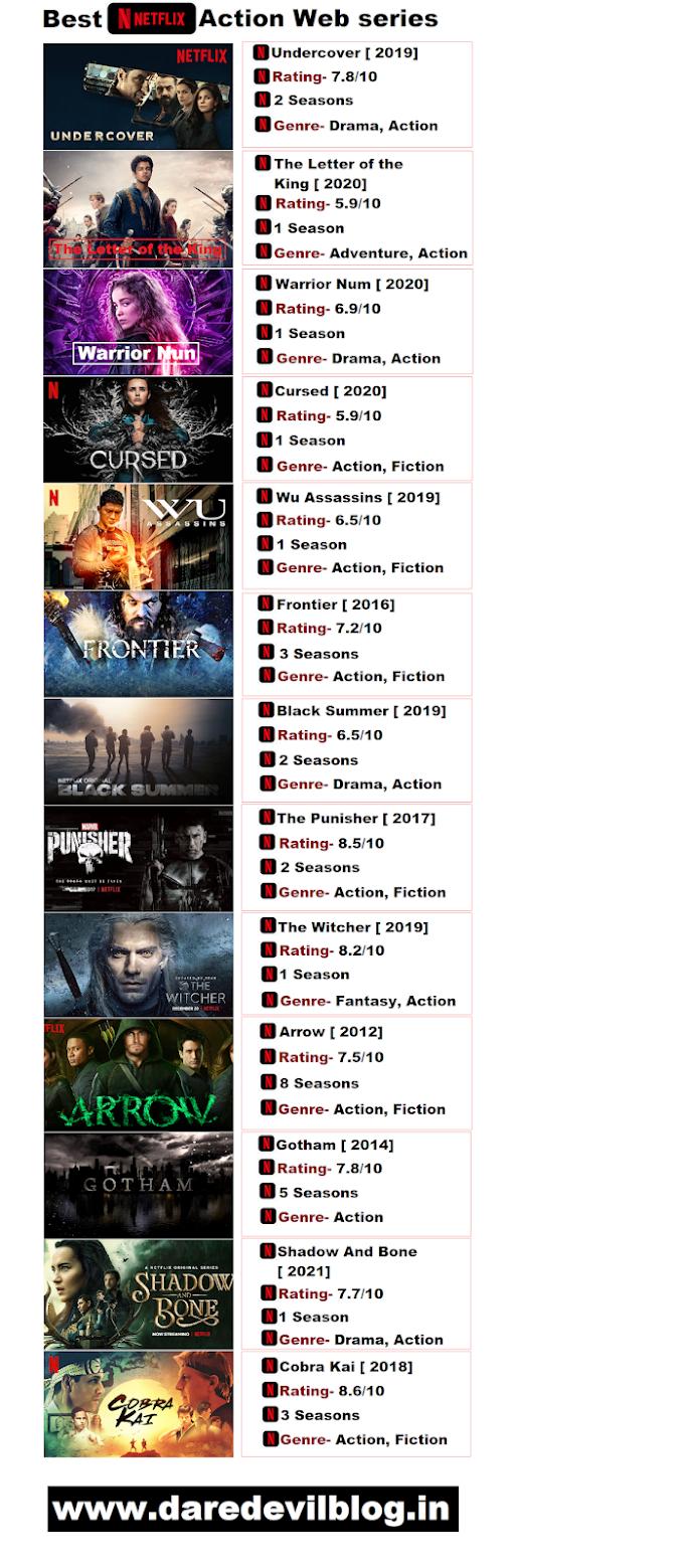 Netflix Best Action Web series