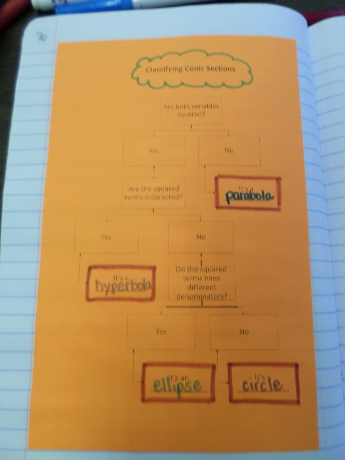Math Love Conic Sections Flow Chart