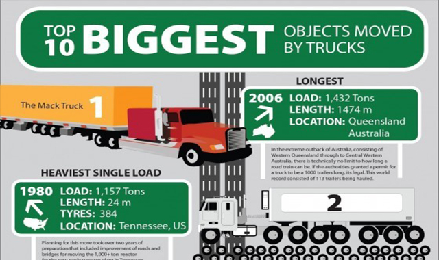 TOP 10 BIGGEST OBJECTS MOVED BY TRUCKS #INFOGRAPHIC