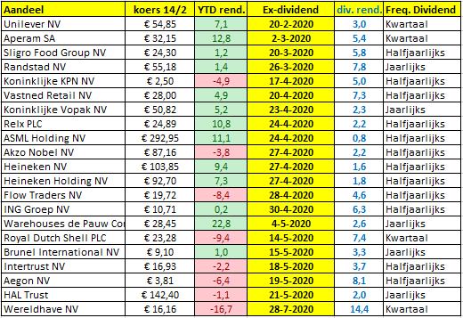 Aandelen NL ex-dividend 2020