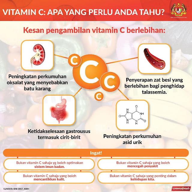 kesan pengambilan Vitamin C secara berlebihan