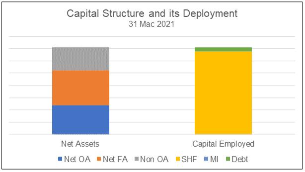 Asia File capital structure