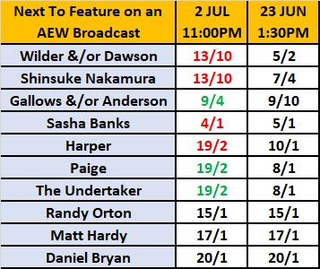 Next WWE Star To Jump To AEW Betting - July 3rd 2019
