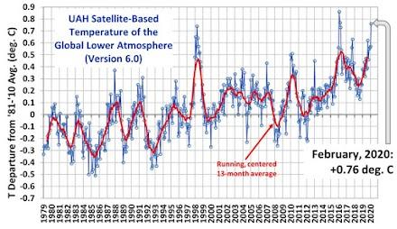 Ρεκόρ χαμηλής θερμοκρασίας για τον Μάρτιο στην Ανταρκτική